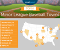 Round Rock named Best Minor League Baseball Town in America